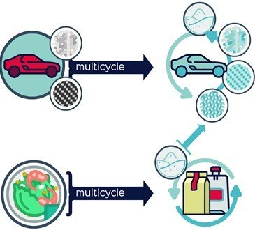 Multicycle target applications are post consumer multilayer packaging and automotive composites